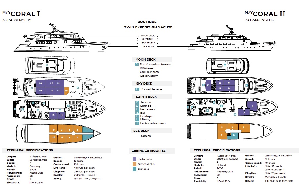 M/Y Coral I and II Deck Planplanta
